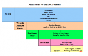 access-levels-png